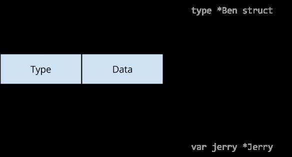 Data race in progress