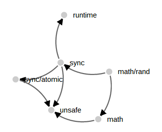 math/rand force graph