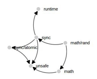 math/rand force graph