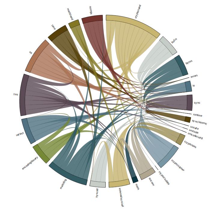 crypto/rand chord graph