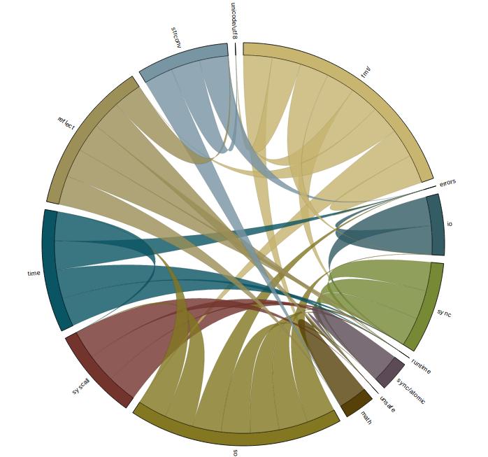 fmt chord graph
