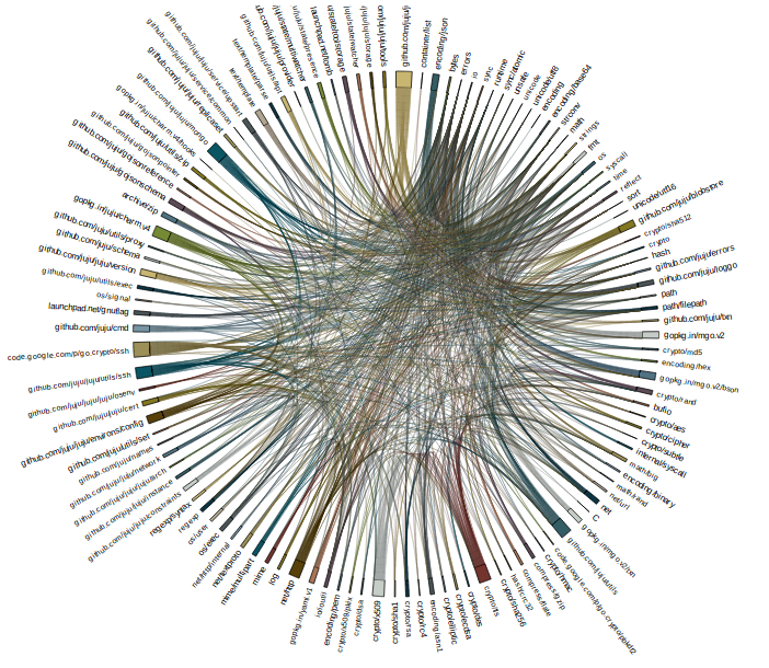 github.com/juju/juju/state chord graph