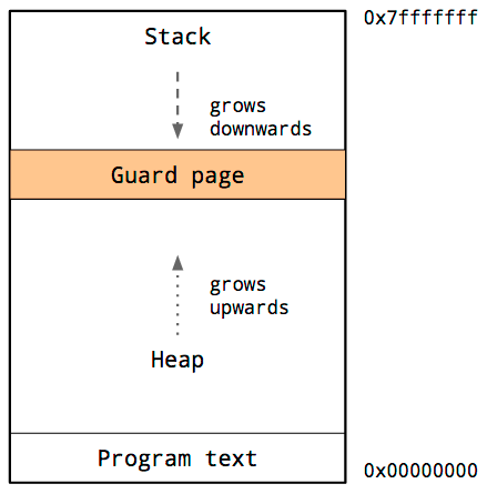 guard-page