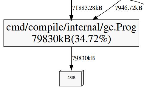 Memory Profile