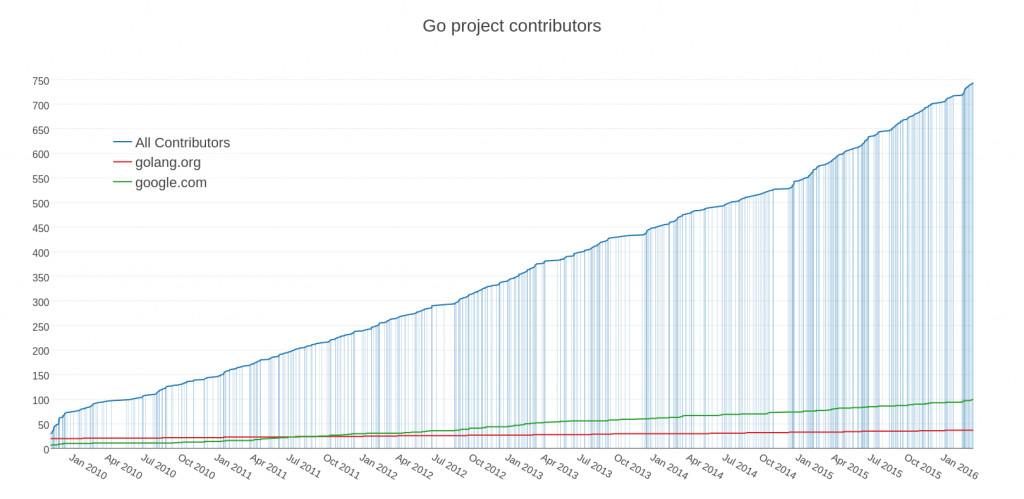 Go project contributors (click to enlarge)