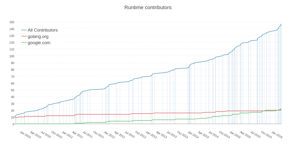 Runtime contributors (click to enlarge)