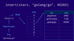 How the Go runtime implements maps efficiently (without